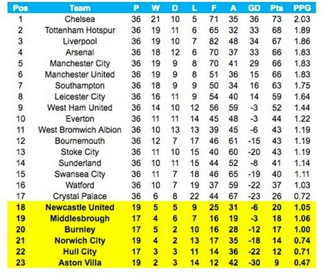 epl table january 2016 from january to december the 2016 premier league table
