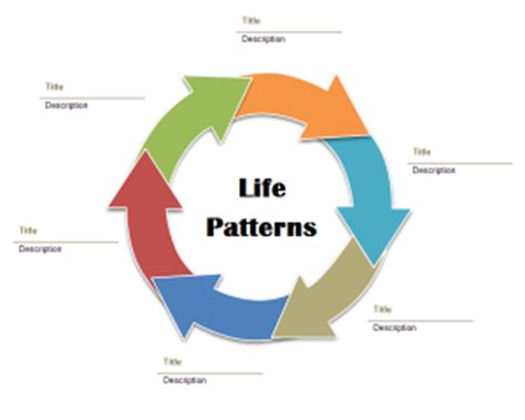 pattern of life analysis military penny haynes life patterns ministry helping christian