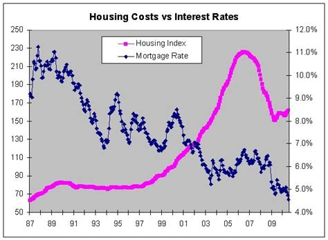 when will house prices go down if interest rates go up then will house prices go down free by 50
