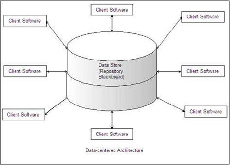pattern based design in software engineering architectural design in software engineering