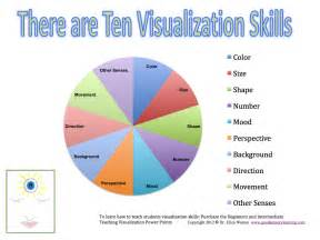 visualization assignment point