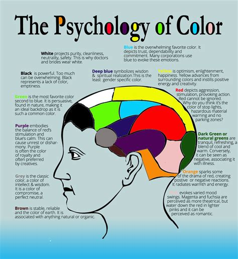 colors that affect mood paint colors moods chart good color psychology wikipedia