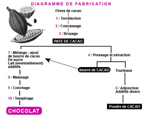 diagramme fabrication chocolat vente chocolat en poudre bio cacao en poudre bio 400 g