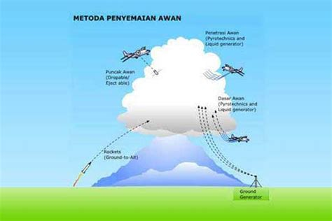 Termometer Air Laut fenomena proses terjadinya hujan eduscience14