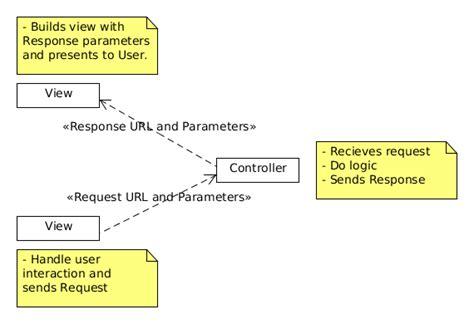 pattern mvc java swing magnus k karlsson how to implement mvc model view