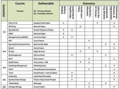 resume competencies deliverables matrix didactic year ted p walker