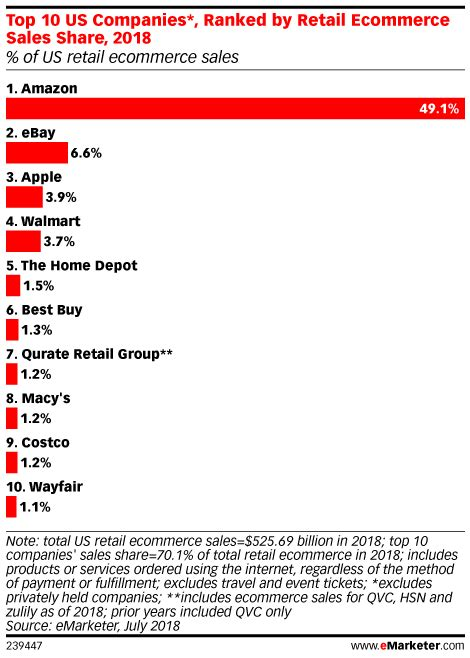 best e commerce companies top 10 us companies ranked by retail ecommerce sales