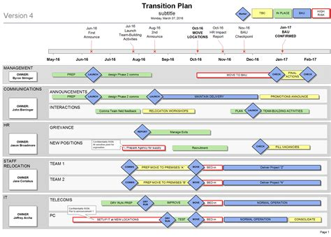 Business Continuity Plan Premium Template Pack Managed Services Transition Plan Template