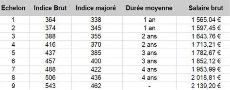 Grille Indiciaire Controleur Du Travail by Qcm Concours Gratuits Salaire Contr 244 Leur Des Douanes