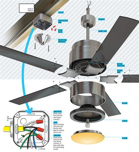 How To Put A Ceiling Fan by What S Inside Your Ceiling Fan