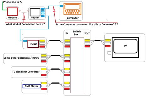 cable box wiring diagram agnitum me