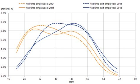 employment pattern meaning trends in self employment in the uk office for national