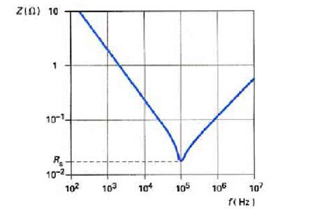 impedance capacitor frequency impedance z of a real capacitor as a function of the frequency f