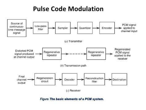 block diagram of modulation a brief discussion about pulse code modulation and
