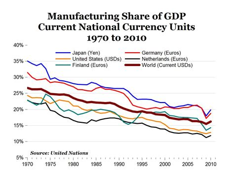 file sectors of us economy as percent of gdp 1947 2009 png manufacturing s declining share of gdp is a global