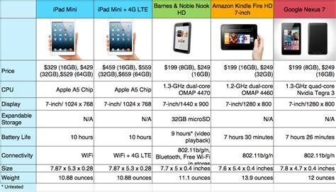 Acers Mac Mini Competitor The Acerpower 1000 by Mini Vs The Competition How Apple S Smaller Tablet