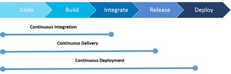 continuous delivery a brief overview of continuous delivery books continuous integration vs delivery vs deployment