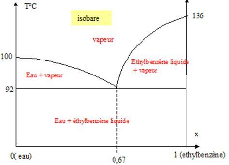 exercice corrigé diagramme de phase binaire distillation diagramme isobare binaire liquide vapeur