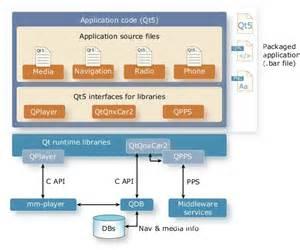 qt programming model qt application model