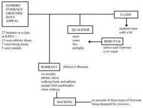 Toulmin Outline Format by Toulmin Argument Essay Frudgereport954 Web Fc2