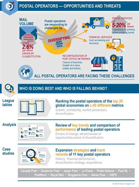 apex insight postal operator benchmarking study reviews