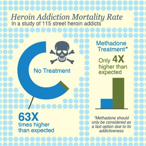 Heroin And Methadone Detox by The Heroin Trade From The Poppy Fields To Your