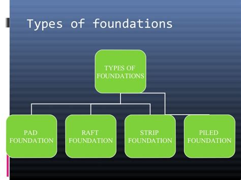 type of foundation types of foundation ppt