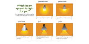 lighting 101 classification types buyers guide beam