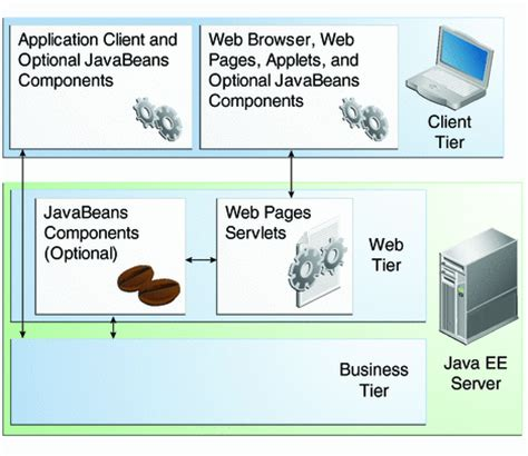 tutorial web components web components the java ee 6 tutorial