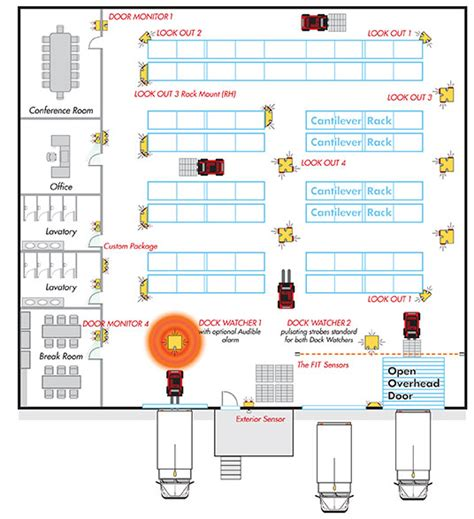 layout of warehouse can warehouse safety be automated with sensors