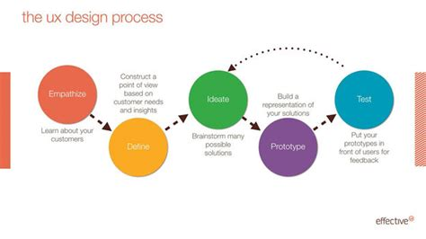 design thinking jobs ireland the ux design process what clients need to know ux