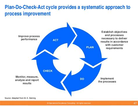 plan do check act template business performance improvement models