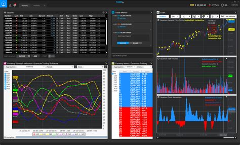 i tre lade quantum trading tools available inside tradable forex crunch