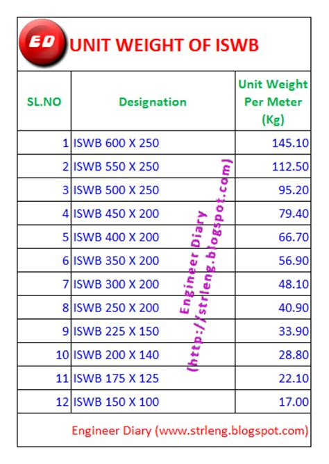 sectional weight of steel unit weight of iswb engineer diary