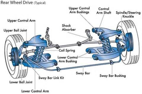 Car Tire Parts Names Basic Car Parts Diagram Front Vs Rear Wheel Drive