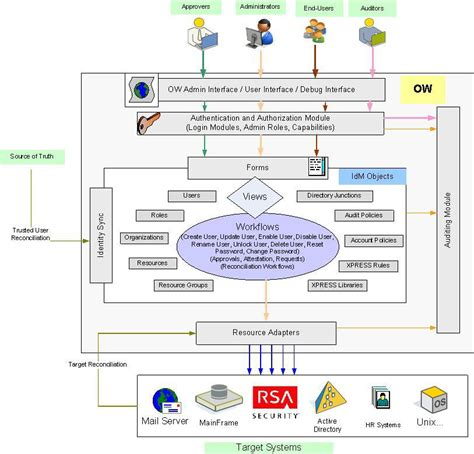 identity management architecture diagram deepak dubey on cloud security identity and access