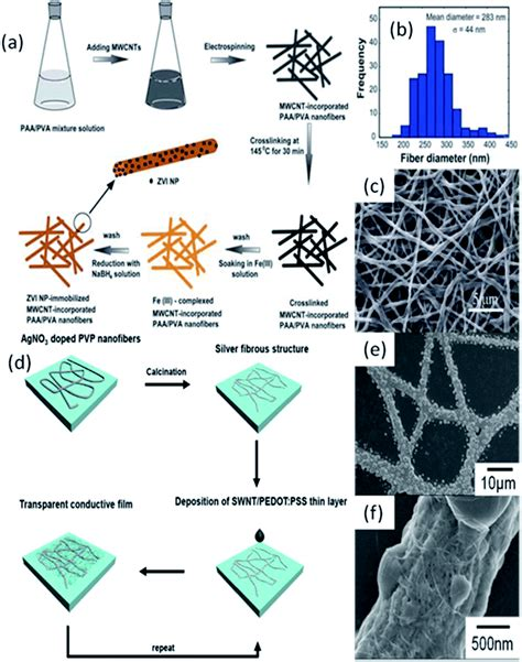 porous diatomite immobilized cu ni bimetallic electrospinning a facile technique for fabricating