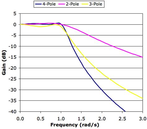 high pass filter response index of lab filter