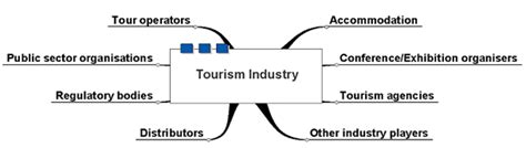 structure travel tourism sector assignment locus assignment