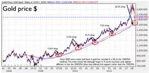 Gold Price Gold Price Rebounds As The 200dma Holds Again Gold Made