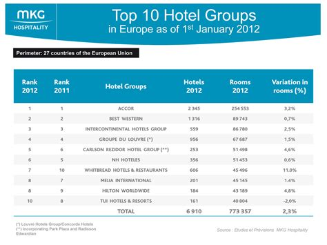 Best Consulting Mba Programs In Europe 2016 by Top 10 Hotel Groups In Europe Mkg