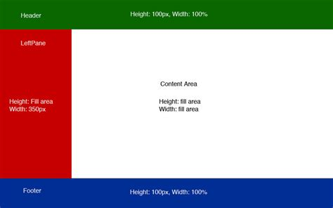 css layout header menu content footer javascript variable content div height using css with