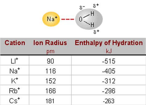 h hydration enthalpy index of whelan genchem whelan class images
