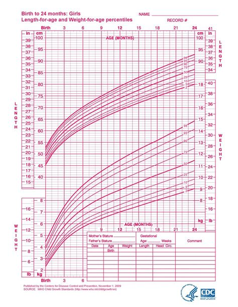 cdc growth chart growth charts rb clinic