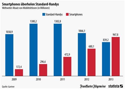 Billig Versicherung Auto Sterreich by Infografik Smartphones 252 Berholen Standard Handys Statista