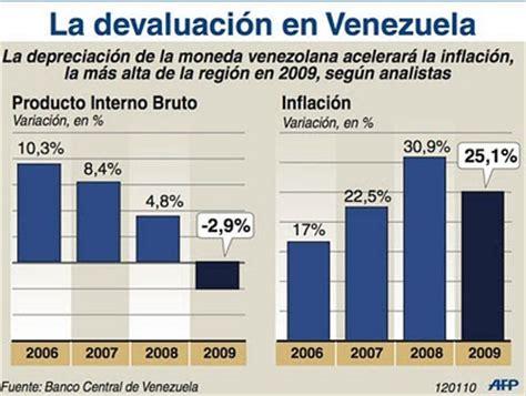 en cuanto esta la inflacion en venezuela en el 2016 foro acad 201 mico de anzoategui el vainero economico esta