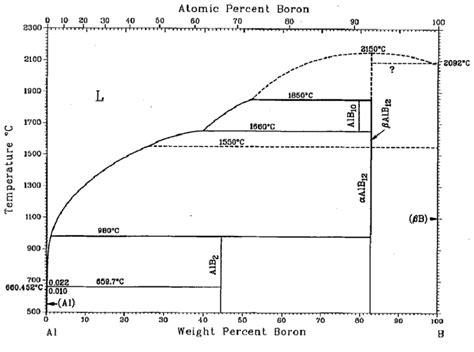28 boron silicon phase diagram boron silicon phase diagram ellingham diagram boron oxide images how to guide and refrence ccuart Gallery