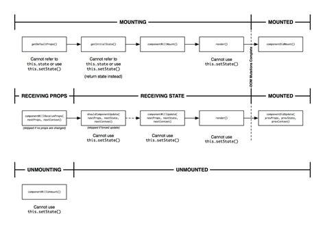 Understanding React Js React Component Template