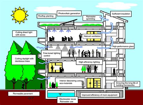 sustainable house green building shaik mohasin