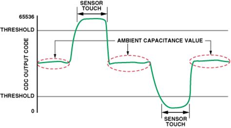 capacitance sensor design using analog devices capacitance capacitance sensors for human interfaces to electronic
